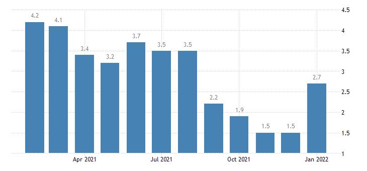 united states unemployment rate in fond du lac wi msa percent m nsa fed data