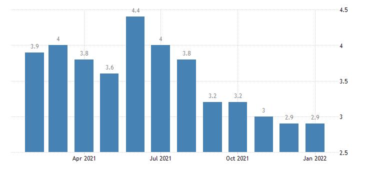 united states unemployment rate in fort walton beach crestview destin fl msa percent m nsa fed data