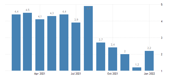 united states unemployment rate in fort wayne in msa percent m nsa fed data