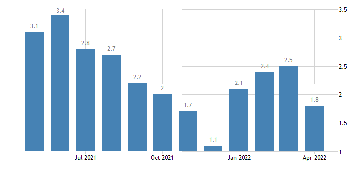 united states unemployment rate in fountain county in percent m nsa fed data