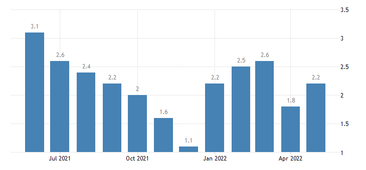 united states unemployment rate in franklin county in percent m nsa fed data