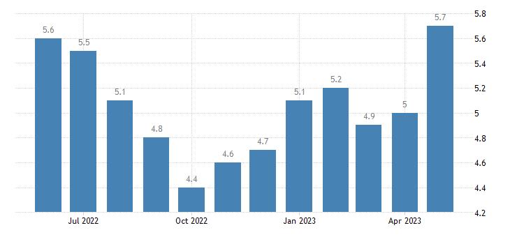 united states unemployment rate in franklin parish la percent m nsa fed data