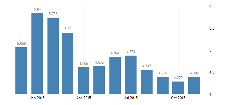 united states unemployment rate in frb boston district percent m nsa fed data