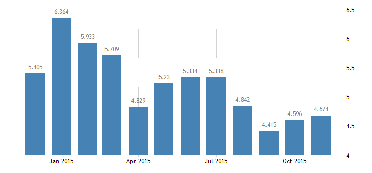 united states unemployment rate in frb chicago district percent m nsa fed data