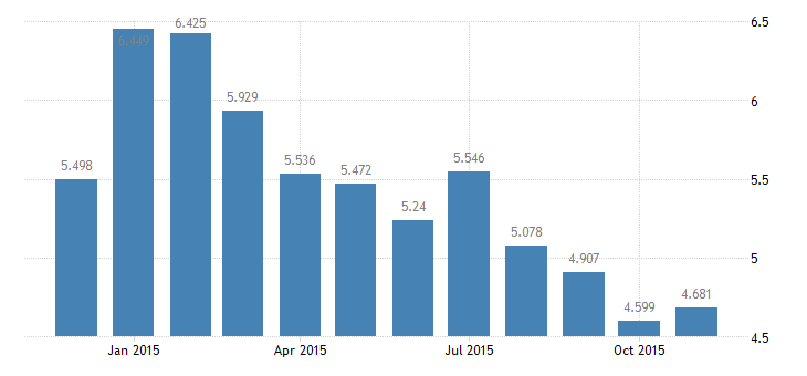 united states unemployment rate in frb new york district percent m nsa fed data