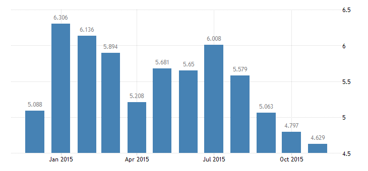 united states unemployment rate in frb philadelphia district percent m nsa fed data