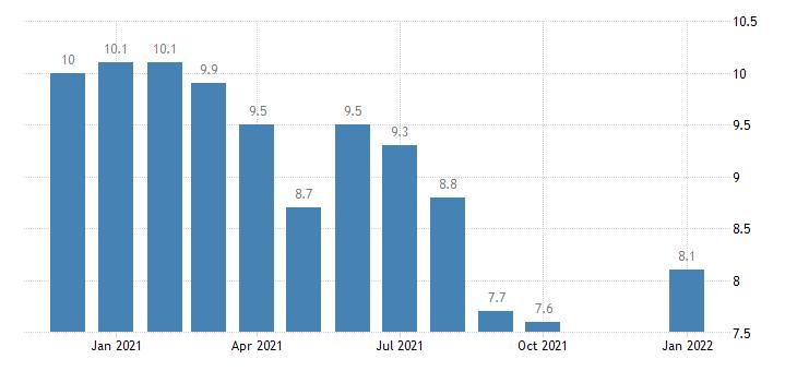 united states unemployment rate in fresno ca msa percent m nsa fed data