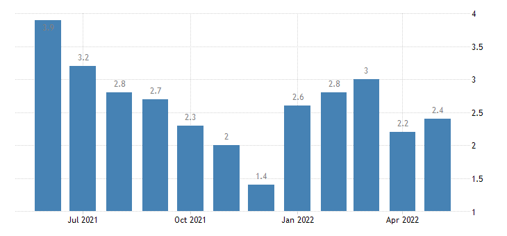 united states unemployment rate in fulton county in percent m nsa fed data