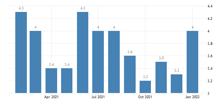 united states unemployment rate in gadsden al msa percent m nsa fed data
