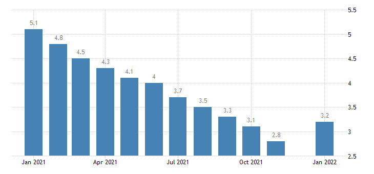 united states unemployment rate in georgia percent m sa fed data