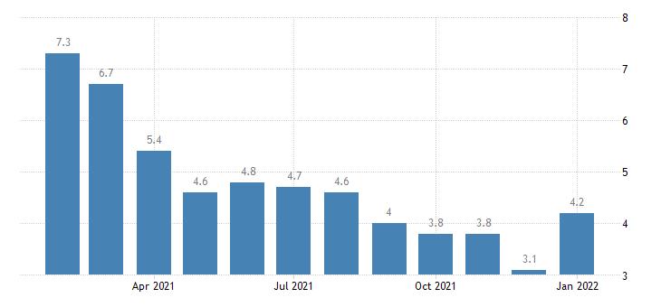 united states unemployment rate in glens falls ny msa percent m nsa fed data