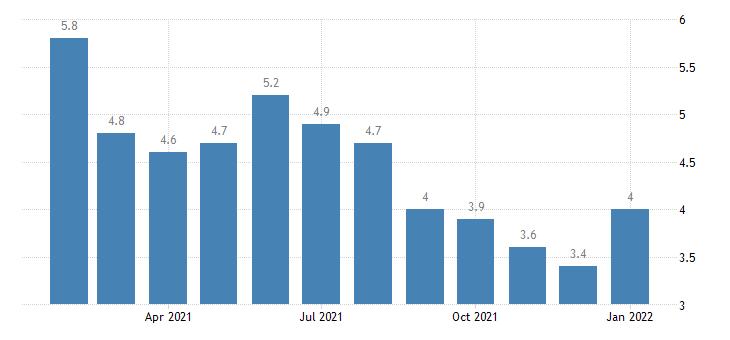 united states unemployment rate in goldsboro nc msa percent m nsa fed data