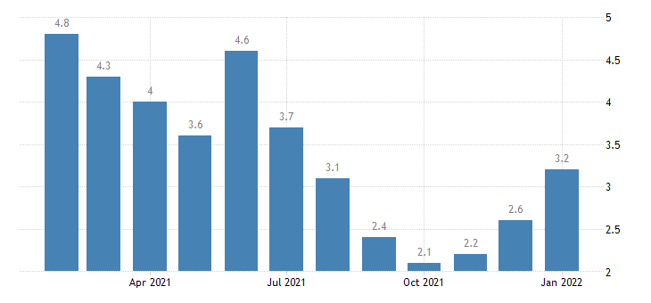 united states unemployment rate in grand forks nd mn msa percent m nsa fed data