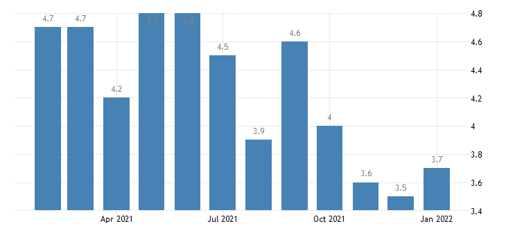 united states unemployment rate in grand rapids wyoming mi msa percent m nsa fed data