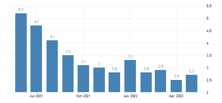 united states unemployment rate in grant parish la percent m nsa fed data
