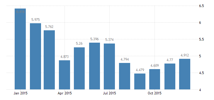 united states unemployment rate in great lakes bea region percent m nsa fed data
