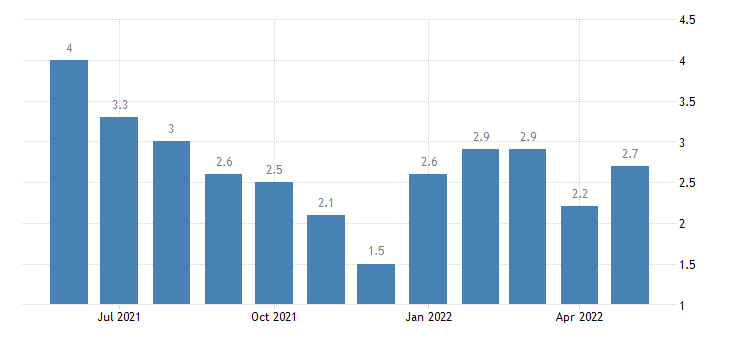 united states unemployment rate in greene county in percent m nsa fed data