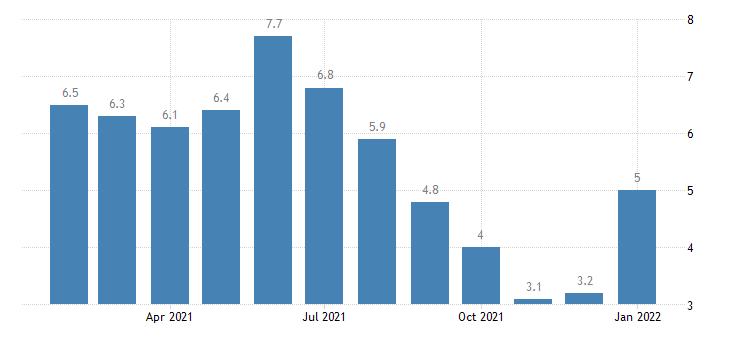 united states unemployment rate in gulfport biloxi ms msa percent m nsa fed data