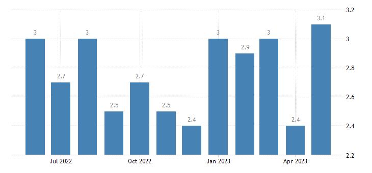 united states unemployment rate in gwinnett county ga percent m nsa fed data