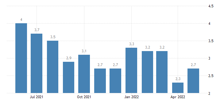 united states unemployment rate in habersham county ga percent m nsa fed data