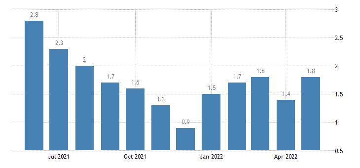 united states unemployment rate in hamilton county in percent m nsa fed data