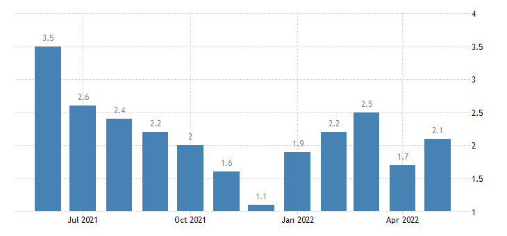 united states unemployment rate in harrison county in percent m nsa fed data