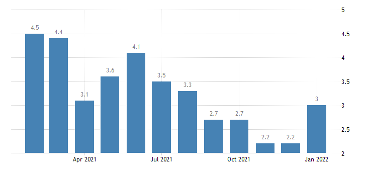 united states unemployment rate in harrisonburg va msa percent m nsa fed data