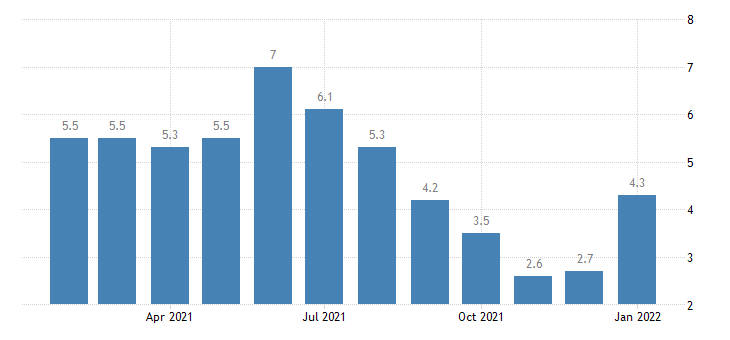 united states unemployment rate in hattiesburg ms msa percent m nsa fed data