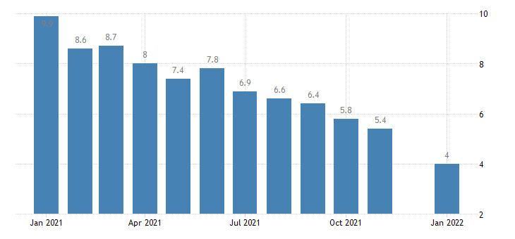 united states unemployment rate in hawaii percent m nsa fed data