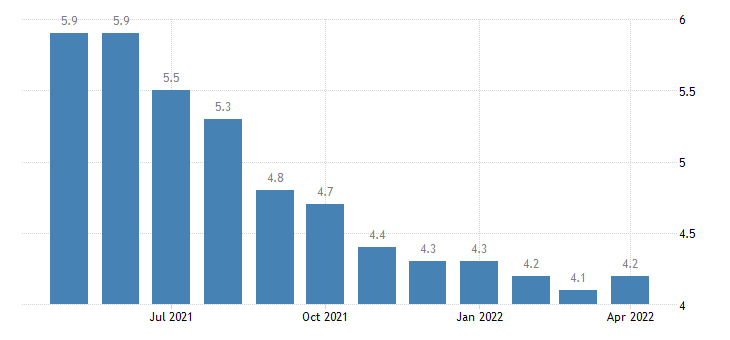 united states unemployment rate in hawaii percent m sa fed data