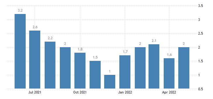 united states unemployment rate in hendricks county in percent m nsa fed data