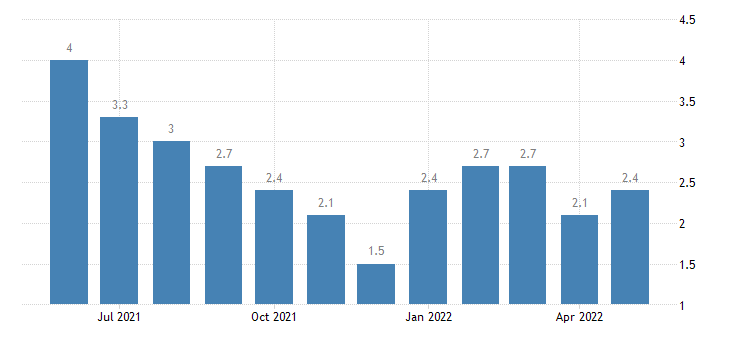 united states unemployment rate in henry county in percent m nsa fed data
