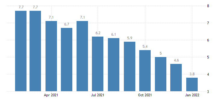 united states unemployment rate in honolulu hi msa percent m nsa fed data