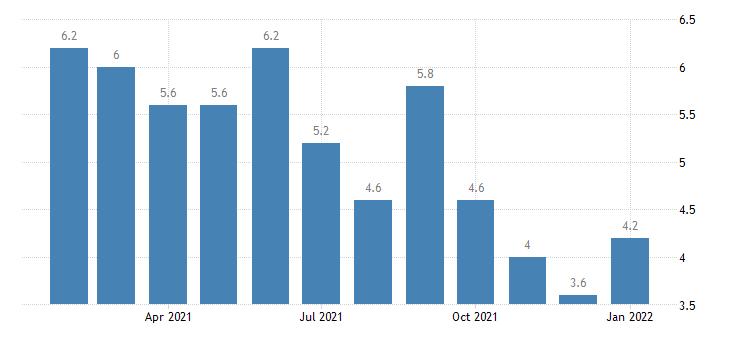 united states unemployment rate in houma bayou cane thibodaux la msa percent m nsa fed data
