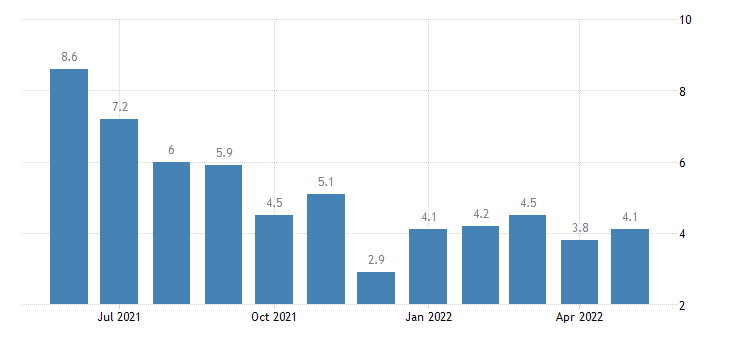 united states unemployment rate in howard county in percent m nsa fed data