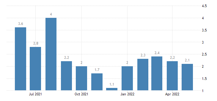 united states unemployment rate in huntington county in percent m nsa fed data