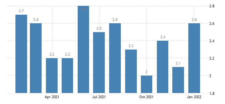 united states unemployment rate in huntsville al msa percent m nsa fed data