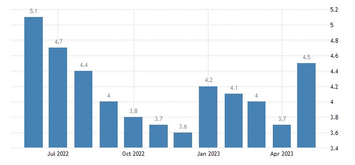 united states unemployment rate in iberia parish la percent m nsa fed data