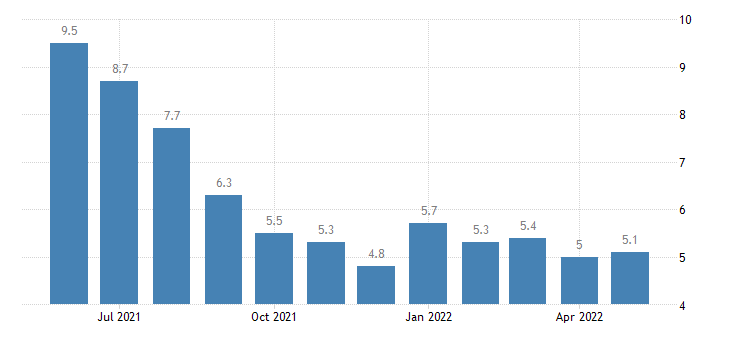 united states unemployment rate in iberville parish la percent m nsa fed data