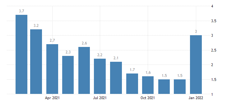 united states unemployment rate in idaho falls id msa percent m nsa fed data