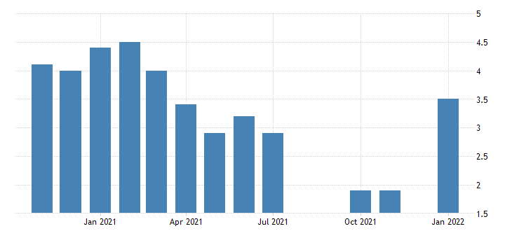 united states unemployment rate in idaho percent m nsa fed data