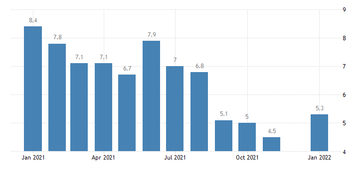 united states unemployment rate in illinois percent m nsa fed data