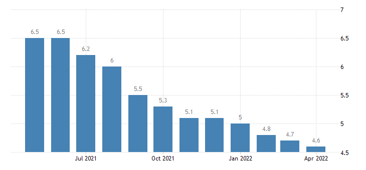 united states unemployment rate in illinois percent m sa fed data