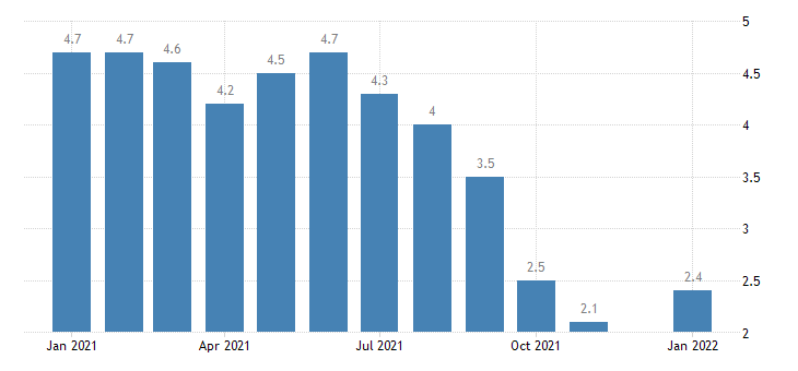 united states unemployment rate in indiana percent m nsa fed data