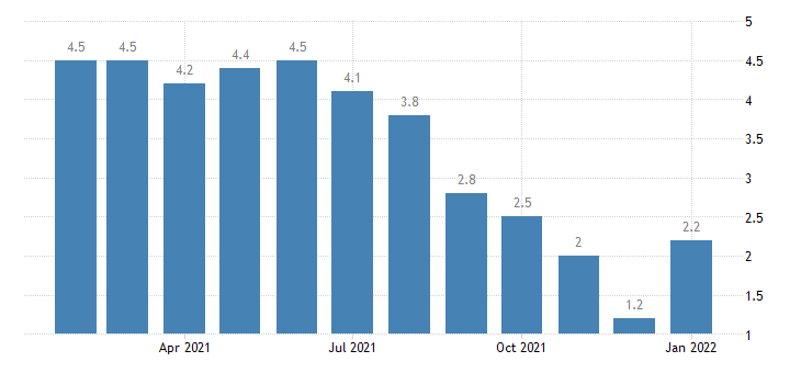 united states unemployment rate in indianapolis carmel in msa percent m nsa fed data