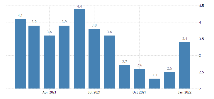 united states unemployment rate in iowa city ia msa percent m nsa fed data