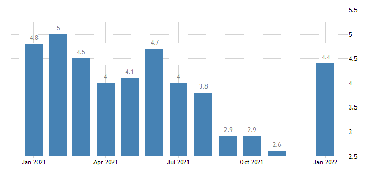 united states unemployment rate in iowa percent m nsa fed data