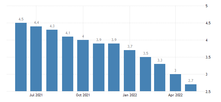 united states unemployment rate in iowa percent m sa fed data