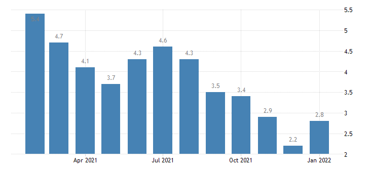 united states unemployment rate in ithaca ny msa percent m nsa fed data