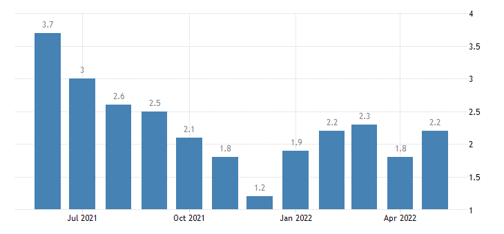 united states unemployment rate in jackson county in percent m nsa fed data
